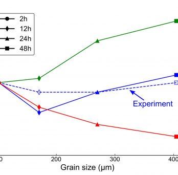 MSEA - Size effects